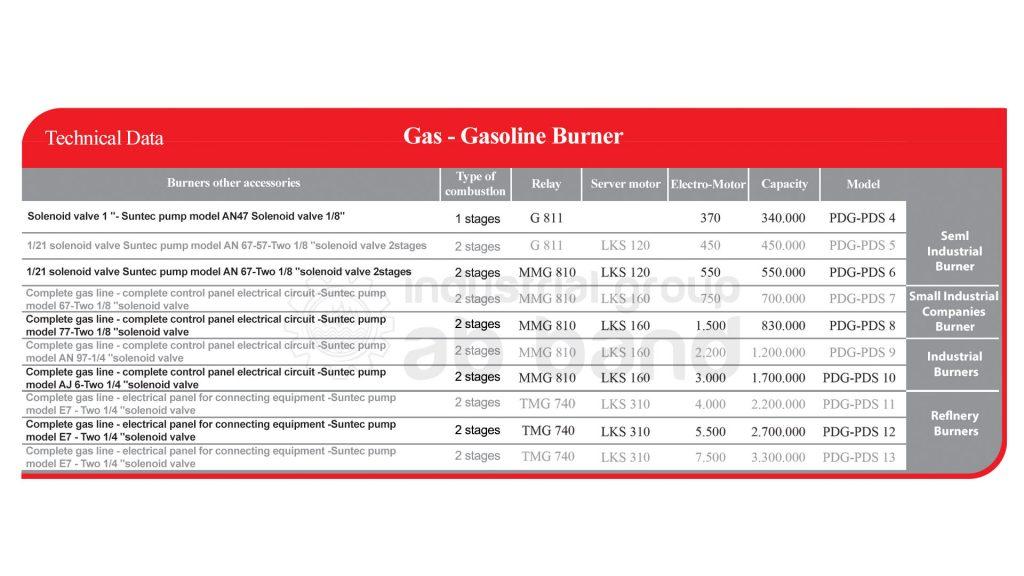 Gas - Gasoline Burner